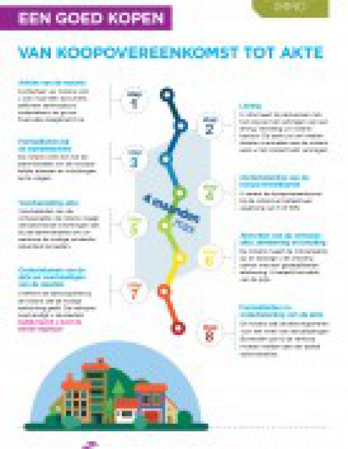 Een woning kopen in Vlaanderen in 8 stappen