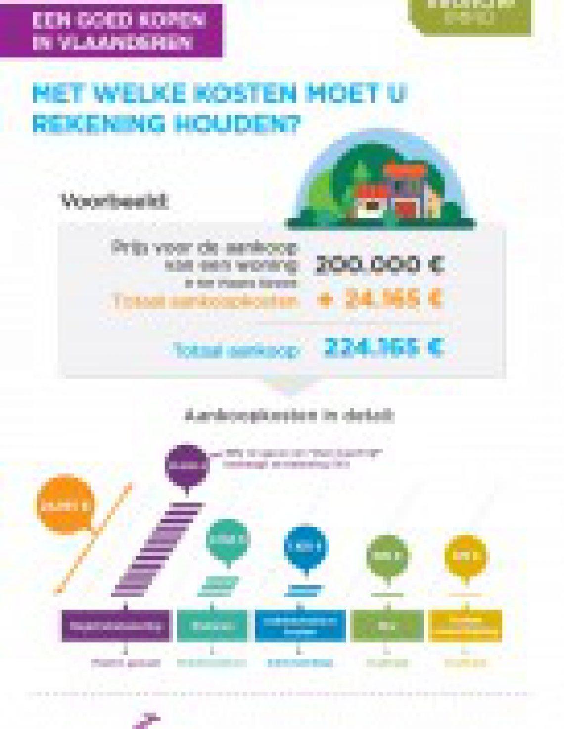 Een woning kopen in Vlaanderen